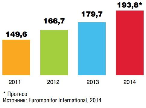 Курсовая работа Публикации kомпания Европейский Хлеб  как сладкая выпечка и выпеченные кондитерские изделия Наша статистика показывает что в декабре обычно происходит всплеск продаж на 20 30% по